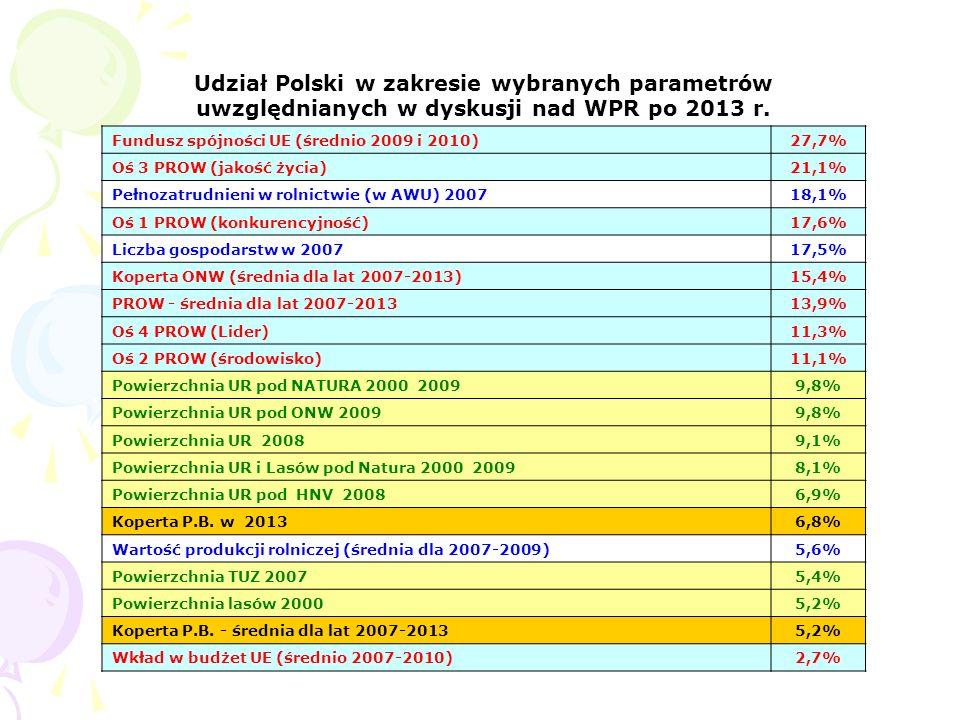 Udział Polski w zakresie wybranych parametrów uwzględnianych w dyskusji nad WPR po 2013 r. Fundusz spójności UE (średnio 2009 i 2010) 27,7% Oś 3 PROW