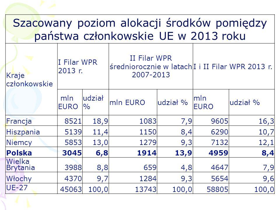 Szacowany poziom alokacji środków pomiędzy państwa członkowskie UE w 2013 roku Kraje członkowskie I Filar WPR 2013 r. II Filar WPR średniorocznie w la