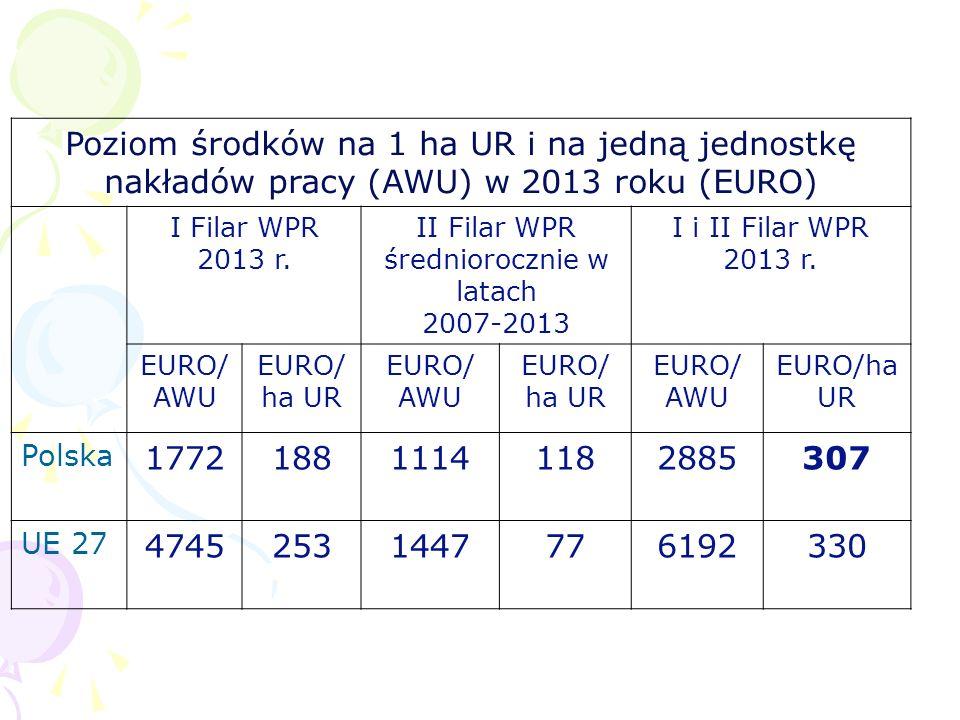 Poziom środków na 1 ha UR i na jedną jednostkę nakładów pracy (AWU) w 2013 roku (EURO) I Filar WPR 2013 r. II Filar WPR średniorocznie w latach 2007-2
