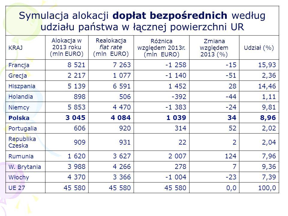 Symulacja alokacji dopłat bezpośrednich według udziału państwa w łącznej powierzchni UR KRAJ Alokacja w 2013 roku (mln EURO) Realokacja flat rate (mln