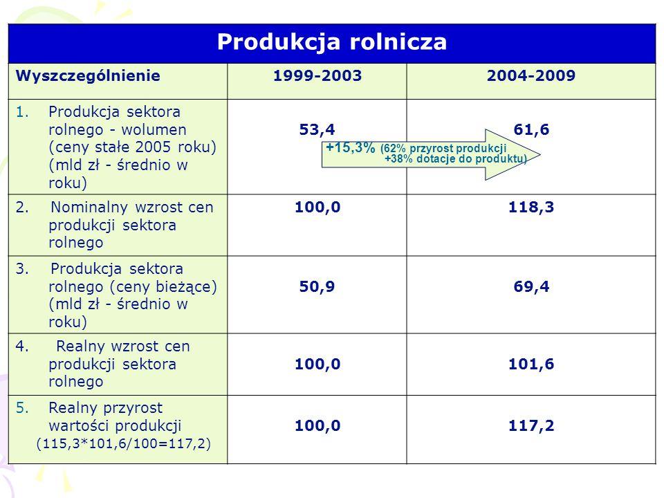 Produkcja rolnicza Wyszczególnienie1999-20032004-2009 1.Produkcja sektora rolnego - wolumen (ceny stałe 2005 roku) (mld zł - średnio w roku) 53,453,46