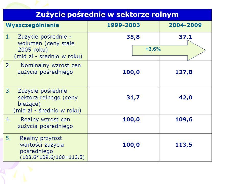 Zużycie pośrednie w sektorze rolnym Wyszczególnienie1999-20032004-2009 1.Zużycie pośrednie - wolumen (ceny stałe 2005 roku) (mld zł - średnio w roku)
