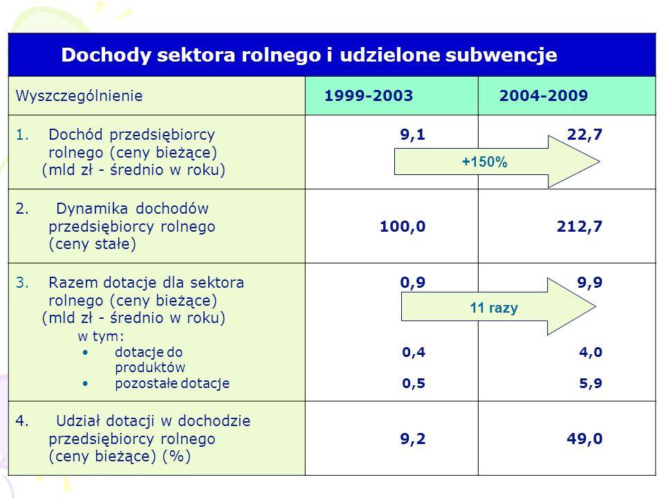 Dochody sektora rolnego i udzielone subwencje Wyszczególnienie1999-20032004-2009 1.Dochód przedsiębiorcy rolnego (ceny bieżące) (mld zł - średnio w ro