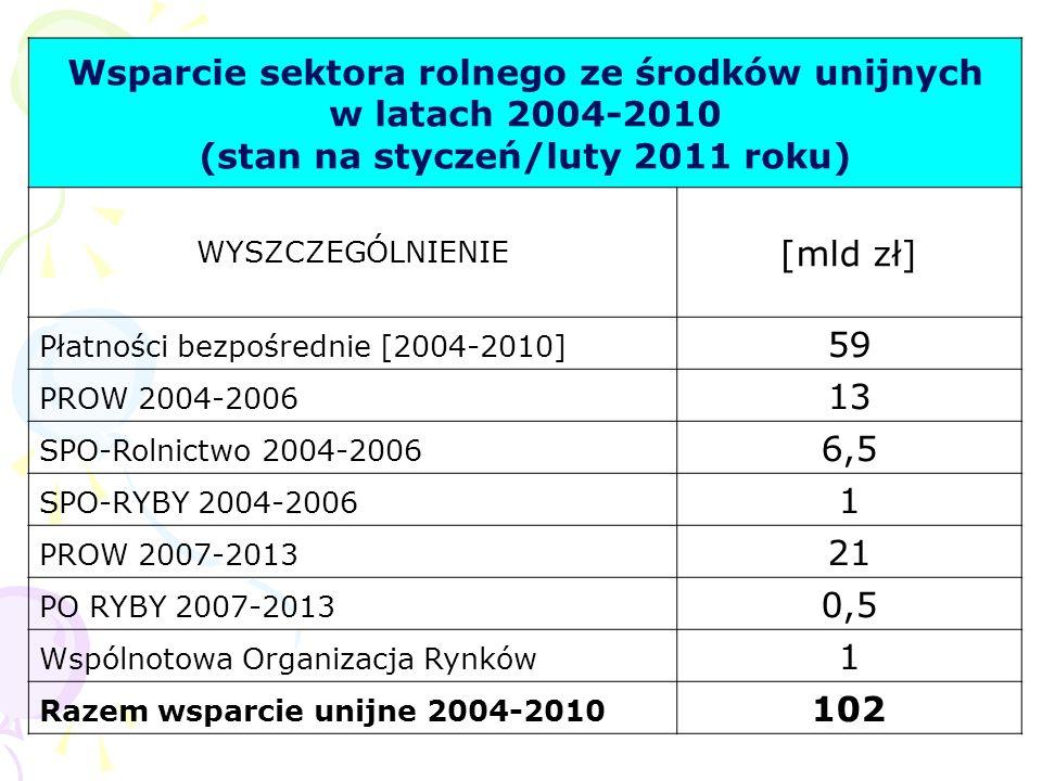 Wsparcie sektora rolnego ze środków unijnych w latach 2004-2010 (stan na styczeń/luty 2011 roku) WYSZCZEGÓLNIENIE [mld zł] Płatności bezpośrednie [200
