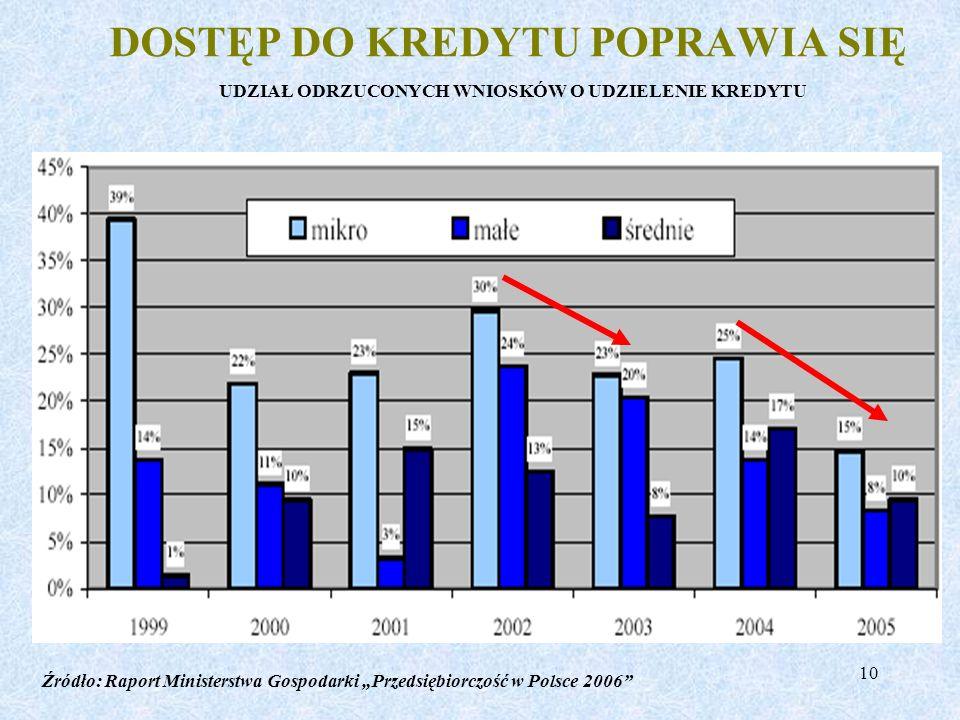 10 DOSTĘP DO KREDYTU POPRAWIA SIĘ UDZIAŁ ODRZUCONYCH WNIOSKÓW O UDZIELENIE KREDYTU Źródło: Raport Ministerstwa Gospodarki Przedsiębiorczość w Polsce 2