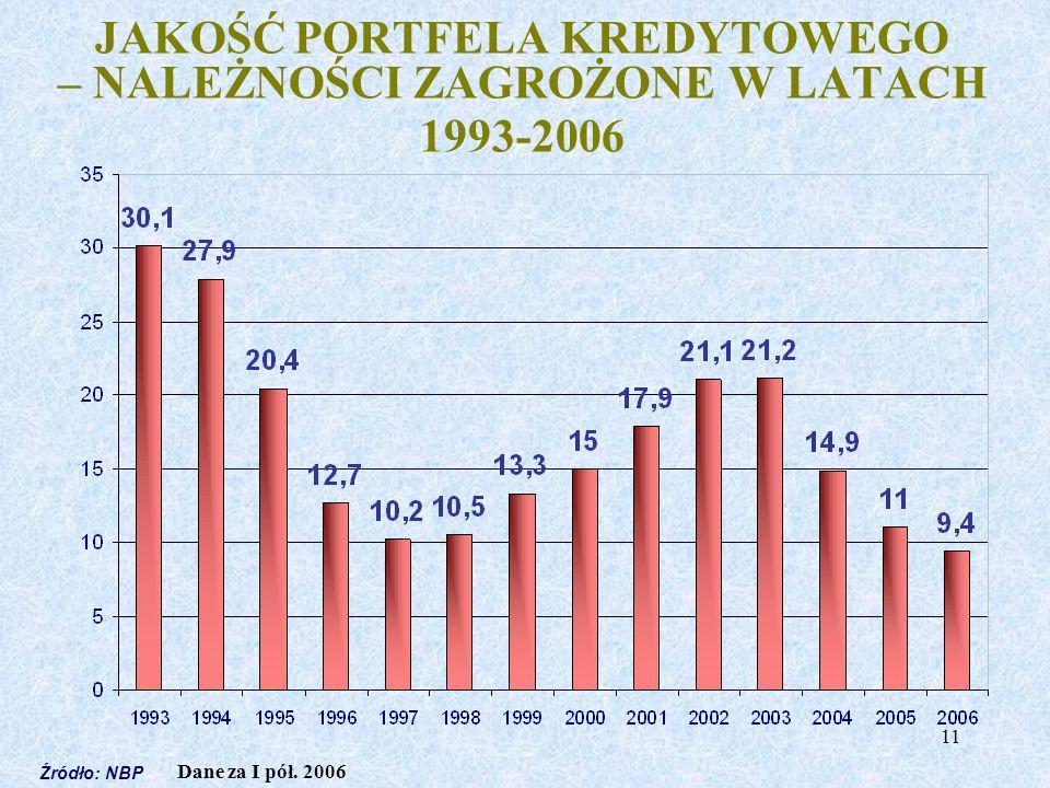 11 JAKOŚĆ PORTFELA KREDYTOWEGO – NALEŻNOŚCI ZAGROŻONE W LATACH 1993-2006 Źródło: NBP Dane za I pół. 2006
