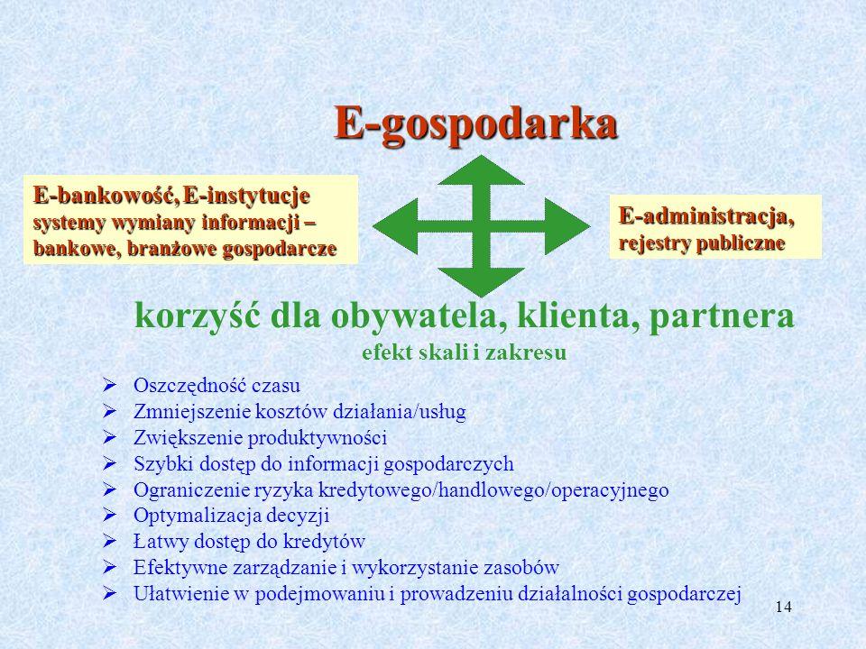 14 Oszczędność czasu Zmniejszenie kosztów działania/usług Zwiększenie produktywności Szybki dostęp do informacji gospodarczych Ograniczenie ryzyka kre