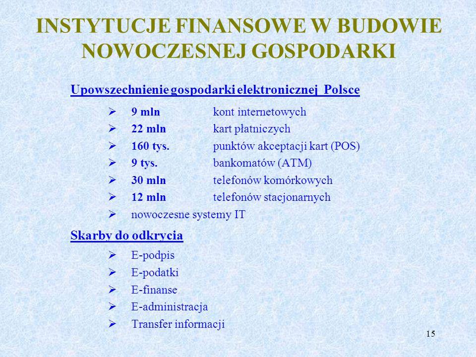 15 Upowszechnienie gospodarki elektronicznej Polsce 9 mln kont internetowych 22 mln kart płatniczych 160 tys. punktów akceptacji kart (POS) 9 tys. ban