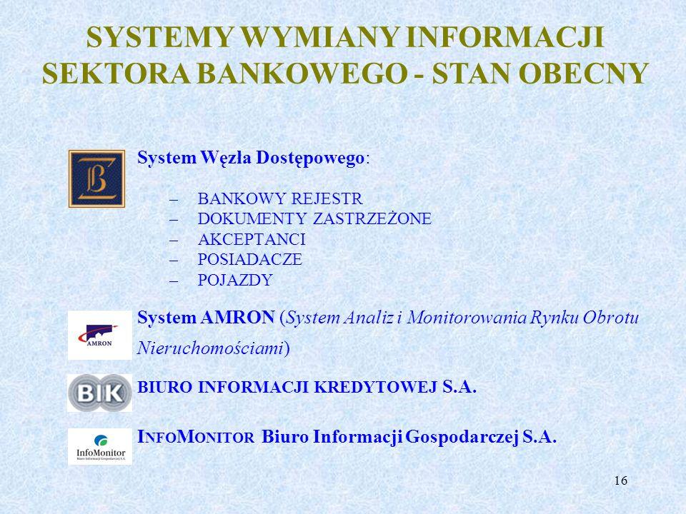16 System Węzła Dostępowego: –BANKOWY REJESTR –DOKUMENTY ZASTRZEŻONE –AKCEPTANCI –POSIADACZE –POJAZDY System AMRON (System Analiz i Monitorowania Rynk