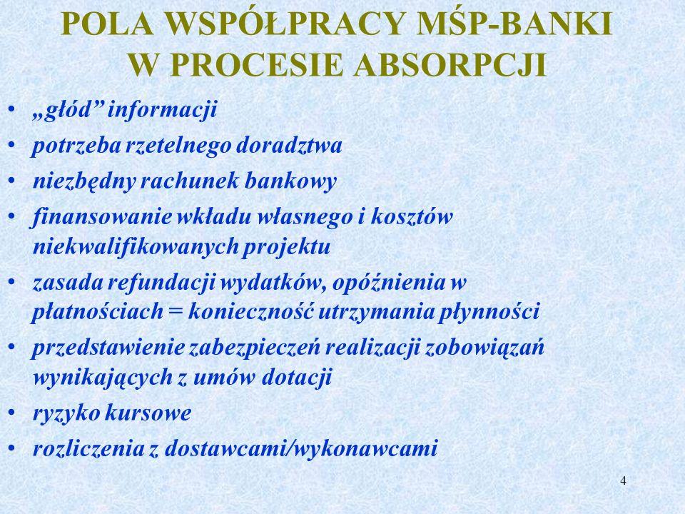 4 POLA WSPÓŁPRACY MŚP-BANKI W PROCESIE ABSORPCJI głód informacji potrzeba rzetelnego doradztwa niezbędny rachunek bankowy finansowanie wkładu własnego