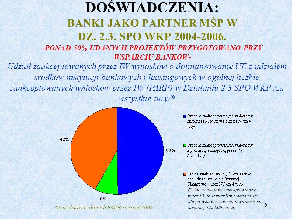 6 DOŚWIADCZENIA: BANKI JAKO PARTNER MŚP W DZ. 2.3. SPO WKP 2004-2006. -PONAD 50% UDANYCH PROJEKTÓW PRZYGOTOWANO PRZY WSPARCIU BANKÓW- Udział zaakcepto
