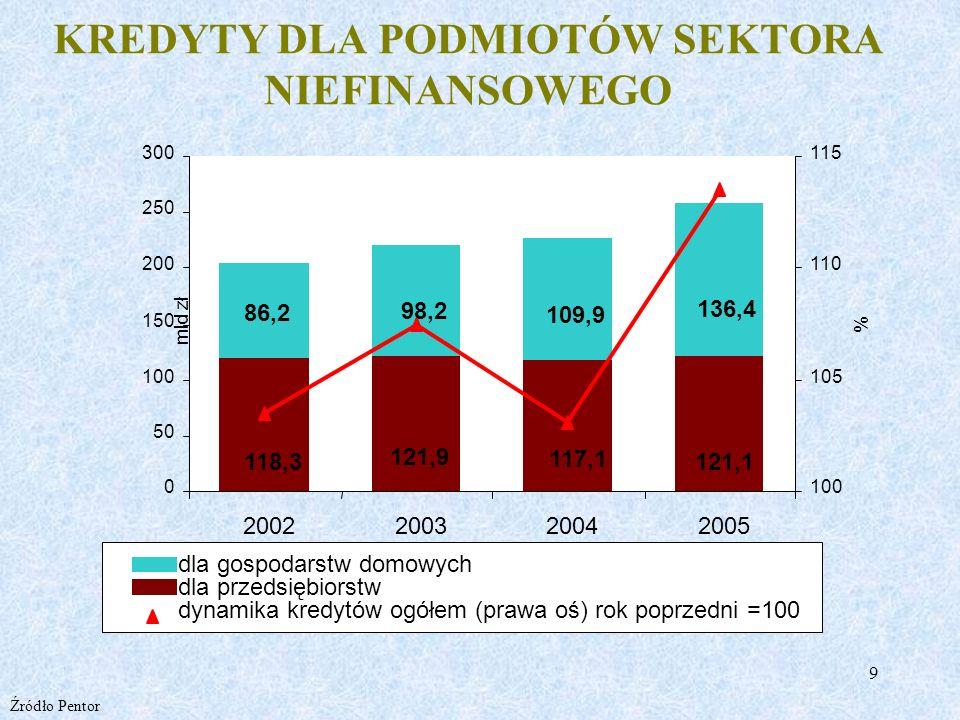 10 DOSTĘP DO KREDYTU POPRAWIA SIĘ UDZIAŁ ODRZUCONYCH WNIOSKÓW O UDZIELENIE KREDYTU Źródło: Raport Ministerstwa Gospodarki Przedsiębiorczość w Polsce 2006