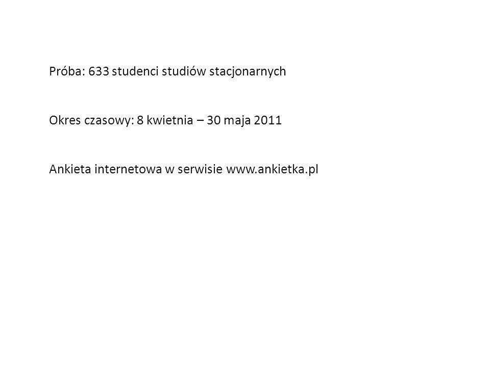 Próba: 633 studenci studiów stacjonarnych Okres czasowy: 8 kwietnia – 30 maja 2011 Ankieta internetowa w serwisie www.ankietka.pl