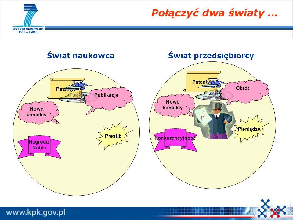 Cooperation 32 413 Ideas 7 510 People 4 750 Capacities 4 097 Euratom 2 751 JRC 1 751 53 272 mld euro 7PR: Struktura i budżet