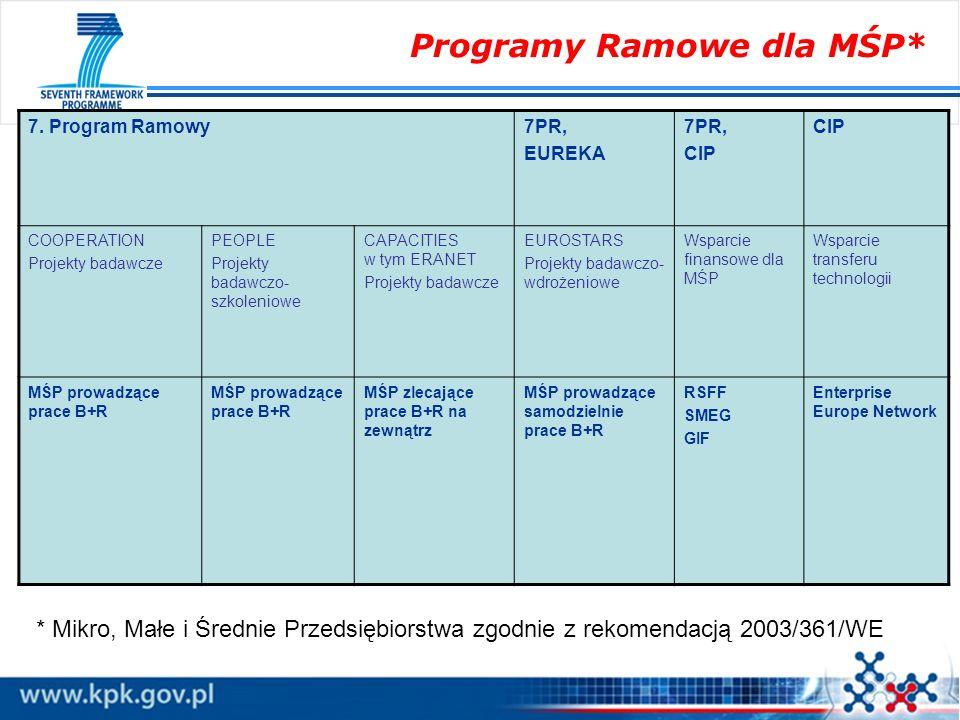 Programy Ramowe dla MŚP* 7. Program Ramowy7PR, EUREKA 7PR, CIP COOPERATION Projekty badawcze PEOPLE Projekty badawczo- szkoleniowe CAPACITIES w tym ER