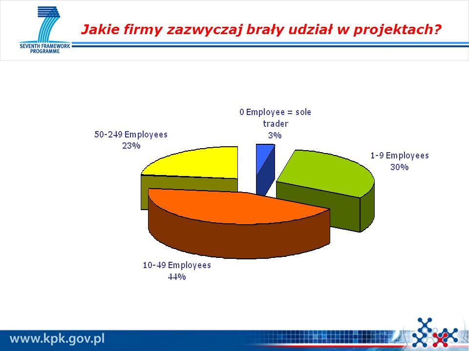 Pilotaż – projekty demonstracyjne Przewidywany budżet akcji pilotażowej: 15 mln euro Dofinansowanie 1 projektu w granicach 0,5 – 1,5 mln euro Czas trwania projektu: około 24 m-cy Akcja pilotażowa adresowana jest do firm, które z sukcesem uczestniczyły w projektach 6 i 7.