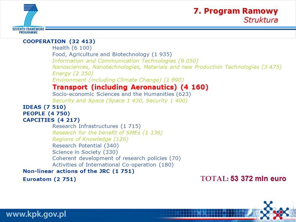 4ty konkurs Transport Konkurs: FP7-AAT-2011-RTD-1 Data otwarcia / zamknięcia : 30.07.2010 / 2.12.2010 Budżet: 121,3 mln w podziale na 3 mln - projekty CSA–SA.