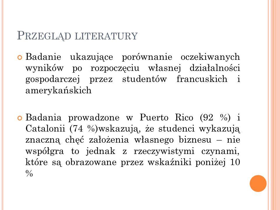 P RZEGLĄD LITERATURY Badania przeprowadzone na studentach w Polsce wskazujące, że absolwenci studiów ekonomicznych charakteryzują się o 45% większą aktywnością przy zakładaniu własnej działalności od innych studentów Świadomość studentów w Polsce na temat możliwości pozyskania finansowania kształtuje się na bardzo niskim poziomie i znajomości jedynie podstawowych form zdobywania kapitału