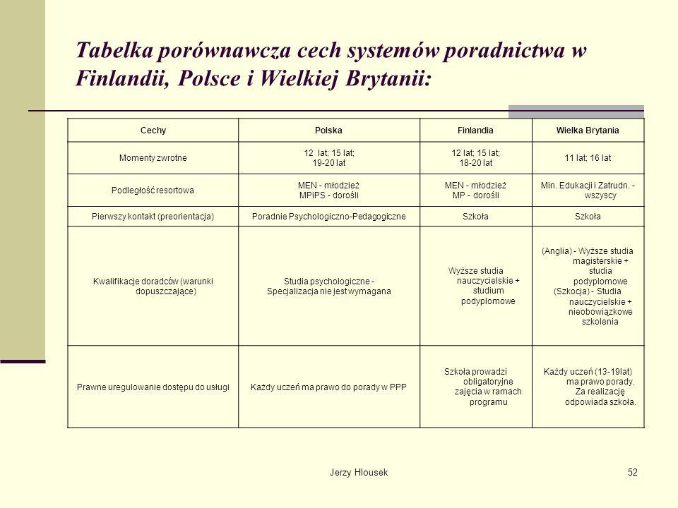 Jerzy Hlousek52 Tabelka porównawcza cech systemów poradnictwa w Finlandii, Polsce i Wielkiej Brytanii: CechyPolskaFinlandiaWielka Brytania Momenty zwr
