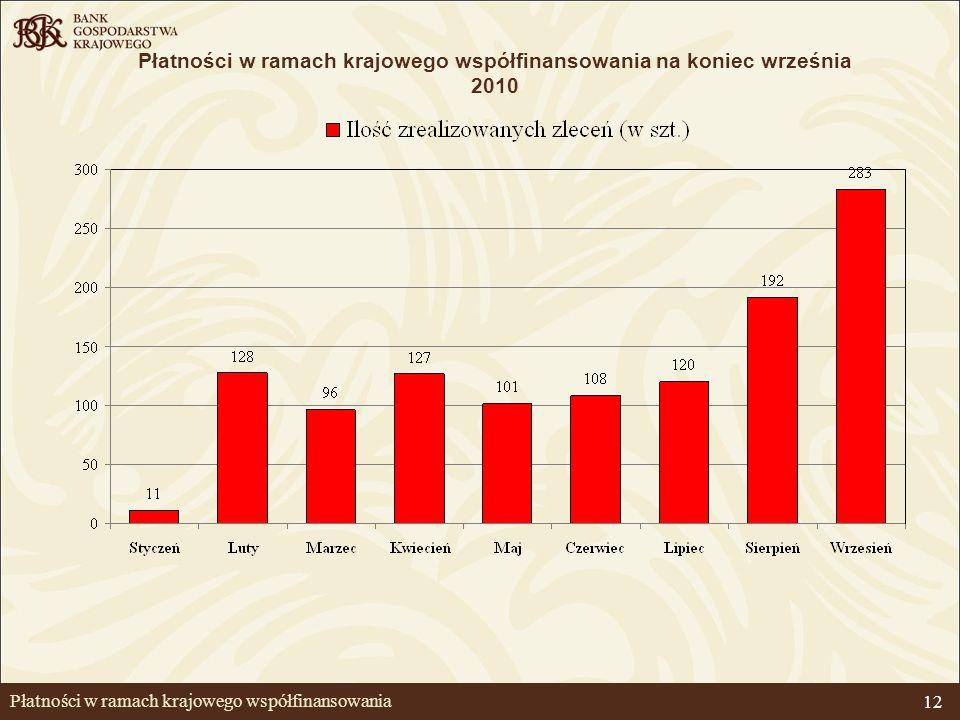 12 Płatności w ramach krajowego współfinansowania Płatności w ramach krajowego współfinansowania na koniec września 2010