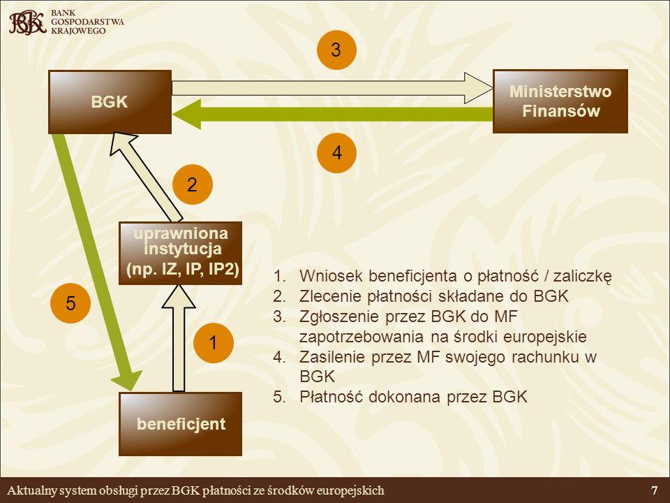 7 Aktualny system obsługi przez BGK płatności ze środków europejskich 7 beneficjent BGK 1.Wniosek beneficjenta o płatność / zaliczkę 2.Zlecenie płatno