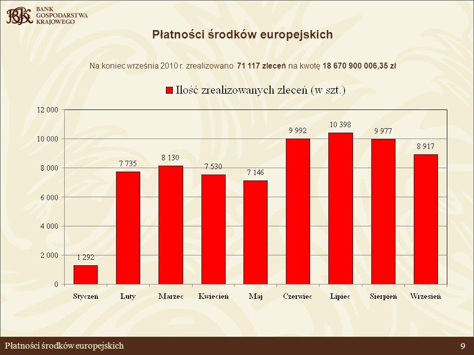9 Płatności środków europejskich Na koniec września 2010 r. zrealizowano 71 117 zleceń na kwotę 18 670 900 006,35 zł