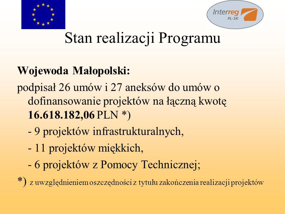 Stan realizacji Programu Wojewoda Małopolski: podpisał 26 umów i 27 aneksów do umów o dofinansowanie projektów na łączną kwotę 16.618.182,06 PLN *) -