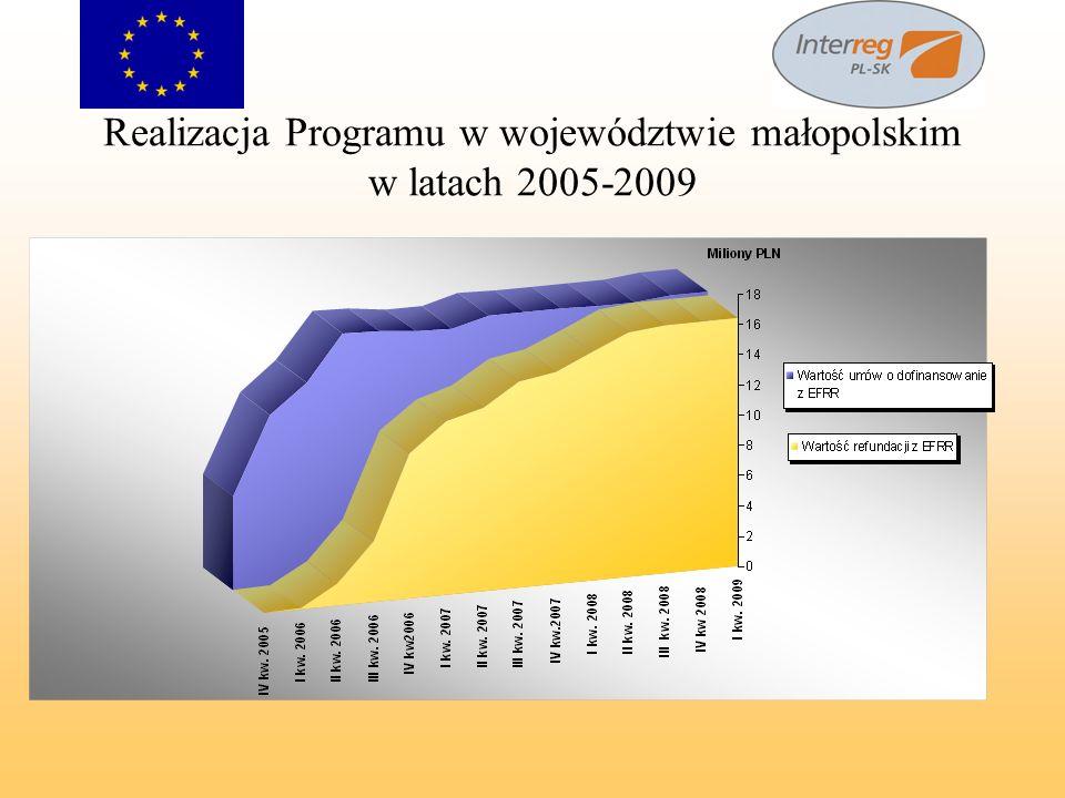 Realizacja Programu w województwie małopolskim w latach 2005-2009