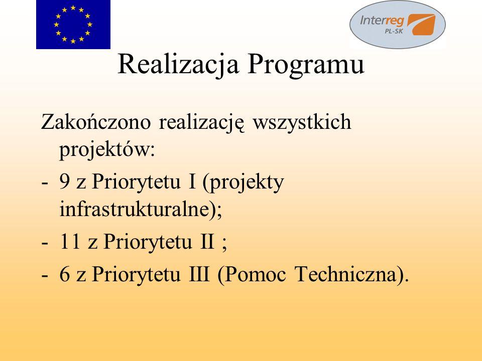 Realizacja Programu Zakończono realizację wszystkich projektów: -9 z Priorytetu I (projekty infrastrukturalne); -11 z Priorytetu II ; -6 z Priorytetu