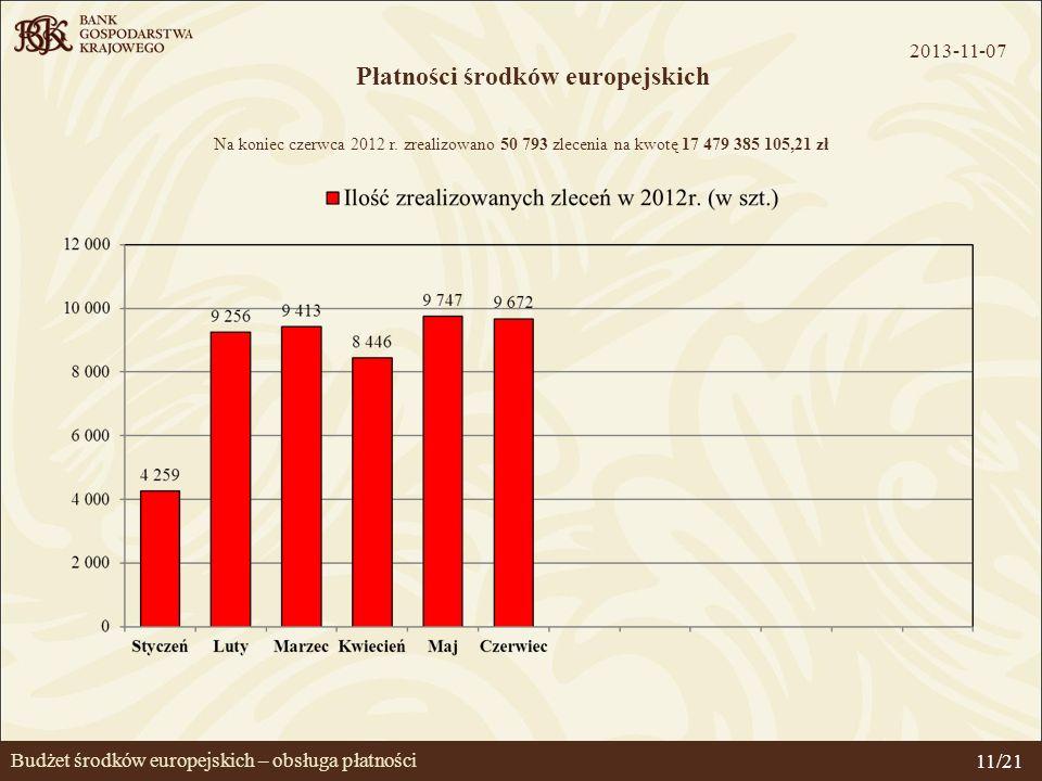 Budżet środków europejskich – obsługa płatności Płatności środków europejskich Na koniec czerwca 2012 r. zrealizowano 50 793 zlecenia na kwotę 17 479