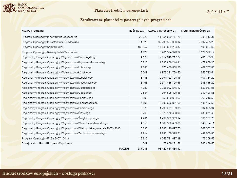 Budżet środków europejskich – obsługa płatności Płatności środków europejskich Zrealizowane płatności w poszczególnych programach 2013-11-07 15/21 Naz