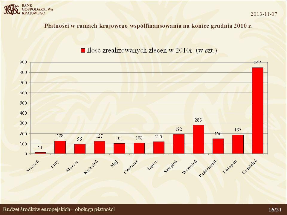 Budżet środków europejskich – obsługa płatności Płatności w ramach krajowego współfinansowania na koniec grudnia 2010 r. 2013-11-07 16/21