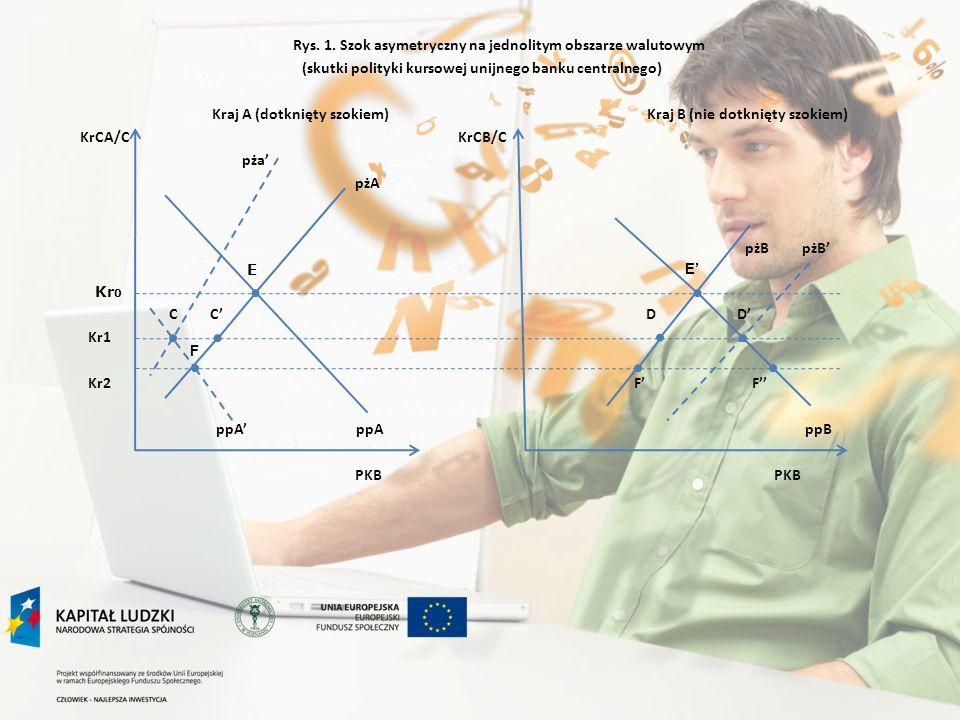 Rys. 1. Szok asymetryczny na jednolitym obszarze walutowym (skutki polityki kursowej unijnego banku centralnego) Kraj A (dotknięty szokiem) Kraj B (ni