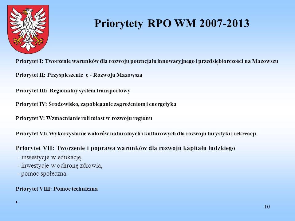 10 Priorytety RPO WM 2007-2013 Priorytet I: Tworzenie warunków dla rozwoju potencjału innowacyjnego i przedsiębiorczości na Mazowszu Priorytet II: Prz