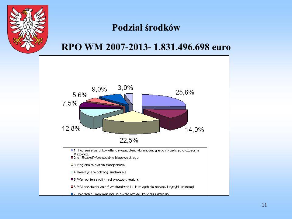 11 Podział środków RPO WM 2007-2013- 1.831.496.698 euro