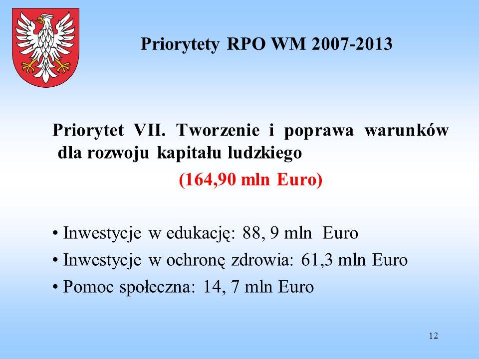 12 Priorytety RPO WM 2007-2013 Priorytet VII. Tworzenie i poprawa warunków dla rozwoju kapitału ludzkiego (164,90 mln Euro) Inwestycje w edukację: 88,