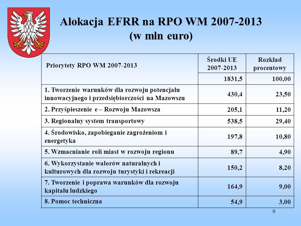 9 Alokacja EFRR na RPO WM 2007-2013 (w mln euro) Priorytety RPO WM 2007-2013 Środki UE 2007-2013 Rozkład procentowy 1831,5100,00 1. Tworzenie warunków