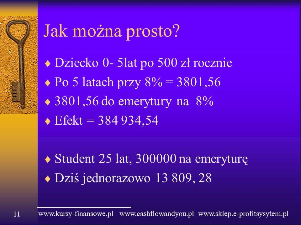 www.kursy-finansowe.pl www.cashflowandyou.pl www.sklep.e-profitsysytem.pl Jak można prosto? Dziecko 0- 5lat po 500 zł rocznie Po 5 latach przy 8% = 38