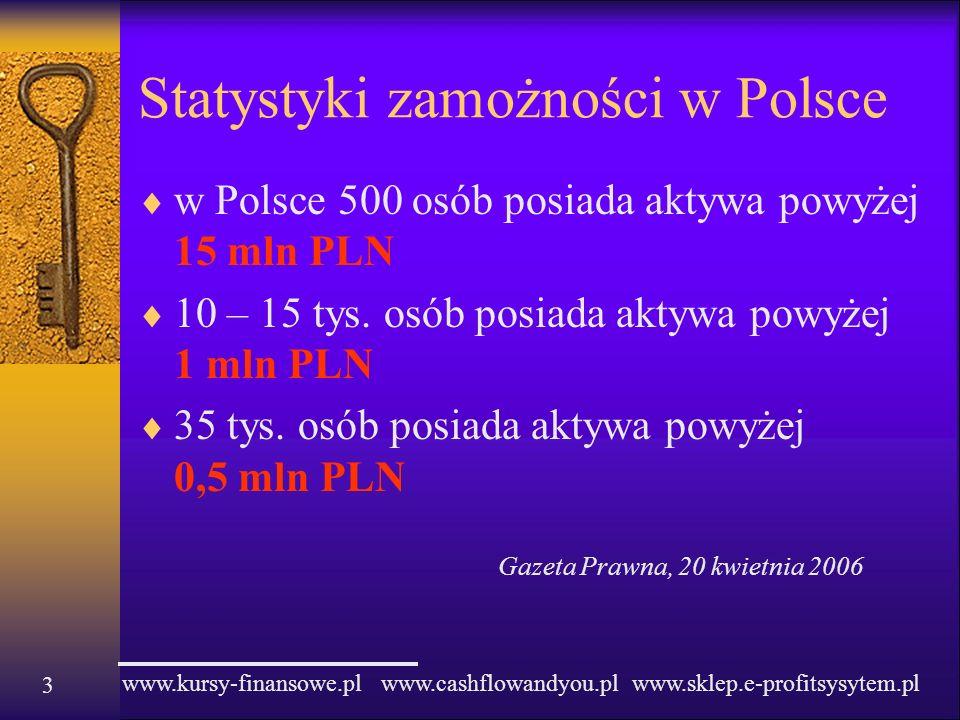 www.kursy-finansowe.pl www.cashflowandyou.pl www.sklep.e-profitsysytem.pl 3 Statystyki zamożności w Polsce w Polsce 500 osób posiada aktywa powyżej 15