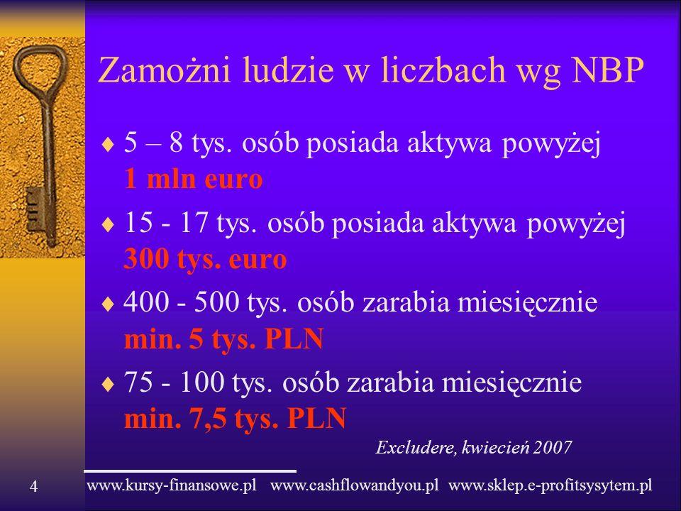 www.kursy-finansowe.pl www.cashflowandyou.pl www.sklep.e-profitsysytem.pl 4 Zamożni ludzie w liczbach wg NBP 5 – 8 tys. osób posiada aktywa powyżej 1