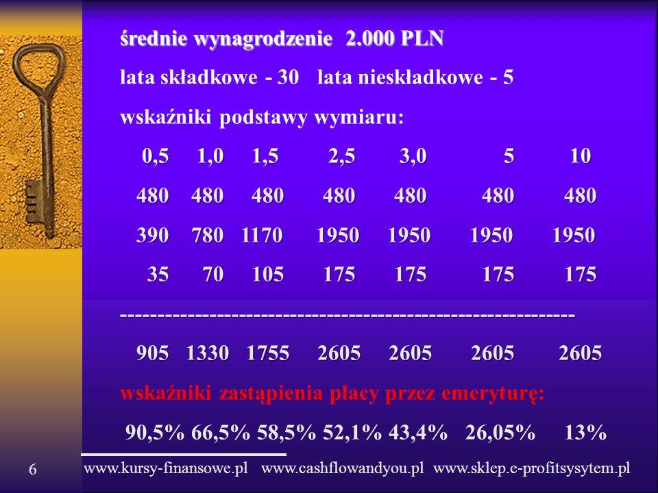 www.kursy-finansowe.pl www.cashflowandyou.pl www.sklep.e-profitsysytem.pl 6 średnie wynagrodzenie 2.000 PLN lata składkowe - 30lata nieskładkowe - 5 w