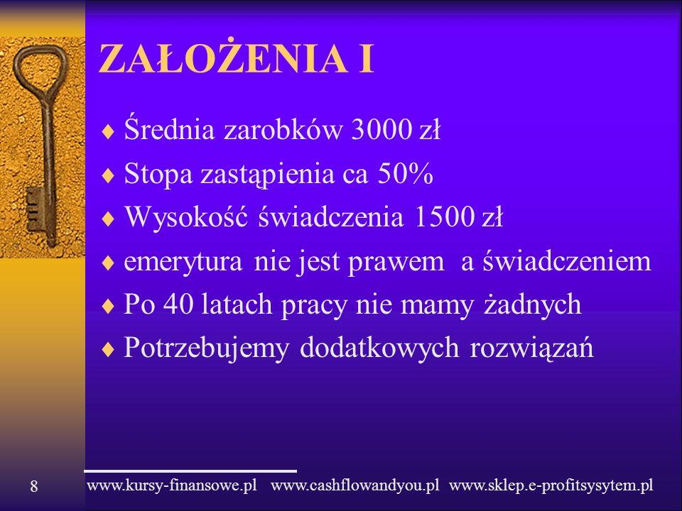 www.kursy-finansowe.pl www.cashflowandyou.pl www.sklep.e-profitsysytem.pl 8 ZAŁOŻENIA I Średnia zarobków 3000 zł Stopa zastąpienia ca 50% Wysokość świ