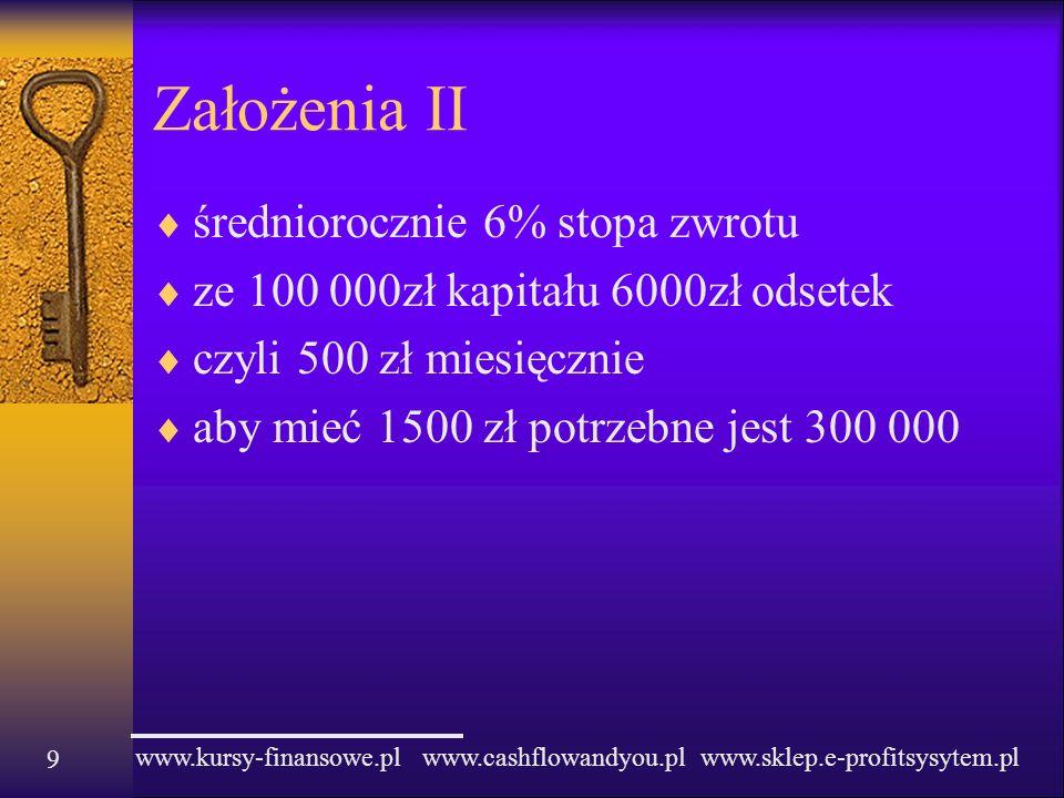 www.kursy-finansowe.pl www.cashflowandyou.pl www.sklep.e-profitsysytem.pl Założenia II średniorocznie 6% stopa zwrotu ze 100 000zł kapitału 6000zł ods