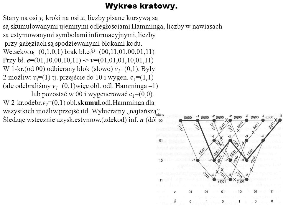 Wykres kratowy. Stany na osi y, kroki na osi x, liczby pisane kursywą są są skumulowanymi ujemnymi odległościami Hamminga, liczby w nawiasach są estym