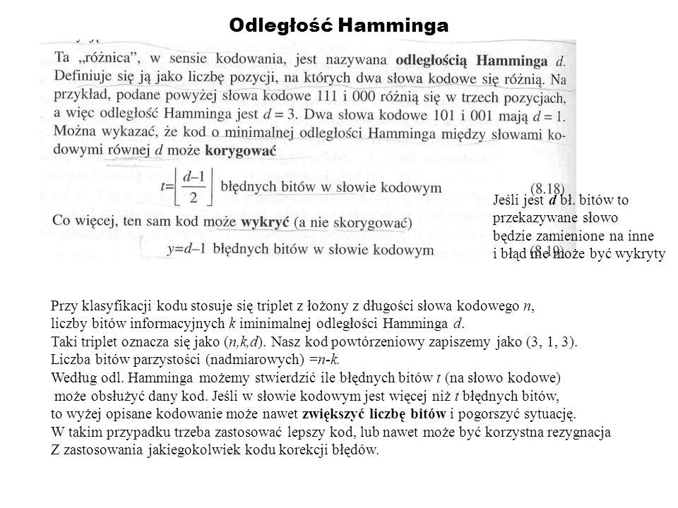 Odległość Hamminga Jeśli jest d bł. bitów to przekazywane słowo będzie zamienione na inne i błąd nie może być wykryty Przy klasyfikacji kodu stosuje s