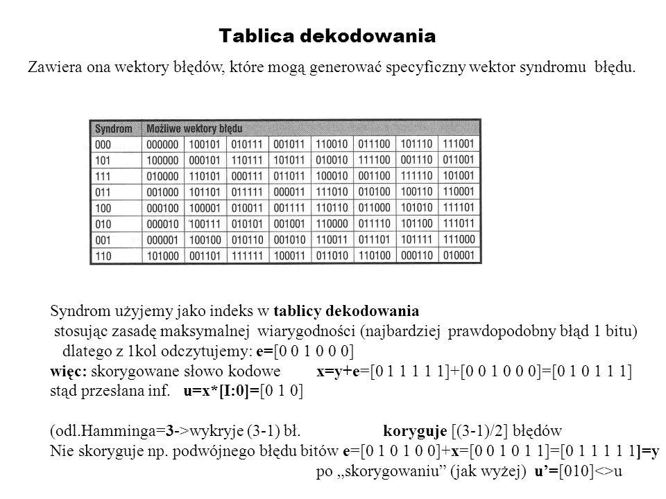Tablica dekodowania Zawiera ona wektory błędów, które mogą generować specyficzny wektor syndromu błędu. Syndrom użyjemy jako indeks w tablicy dekodowa