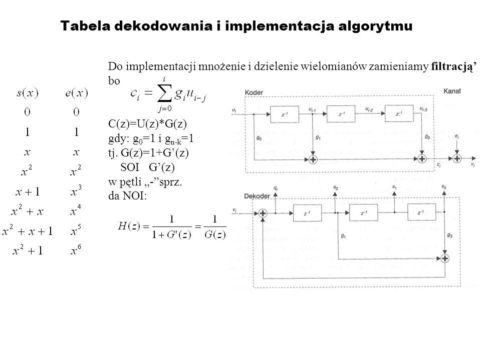 Tabela dekodowania i implementacja algorytmu Do implementacji mnożenie i dzielenie wielomianów zamieniamy filtracją bo C(z)=U(z)*G(z) gdy: g 0 =1 i g