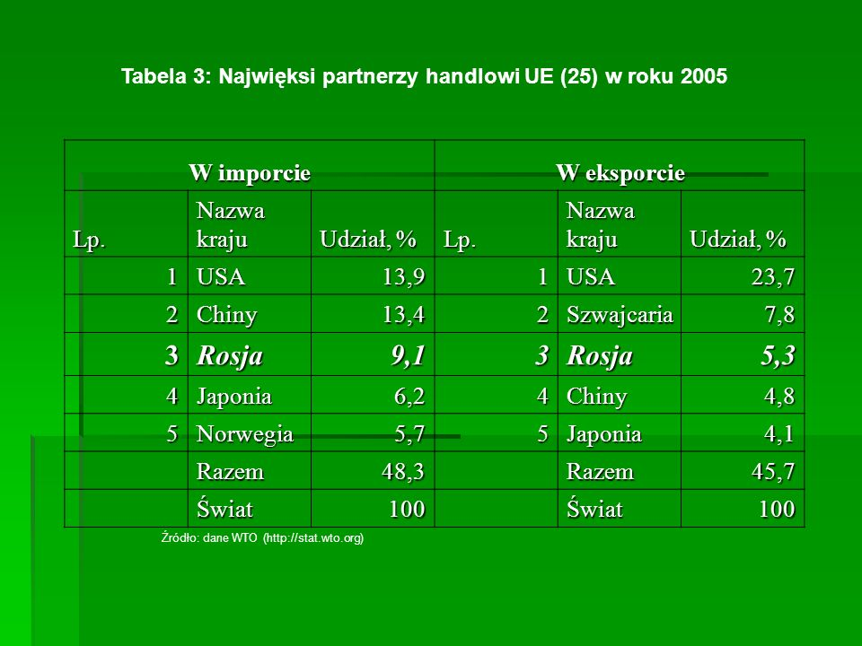 Tabela 3: Najwięksi partnerzy handlowi UE (25) w roku 2005 W imporcie W eksporcie Lp. Nazwa kraju Udział, % Lp. Nazwa kraju Udział, % 1USA13,91USA23,7