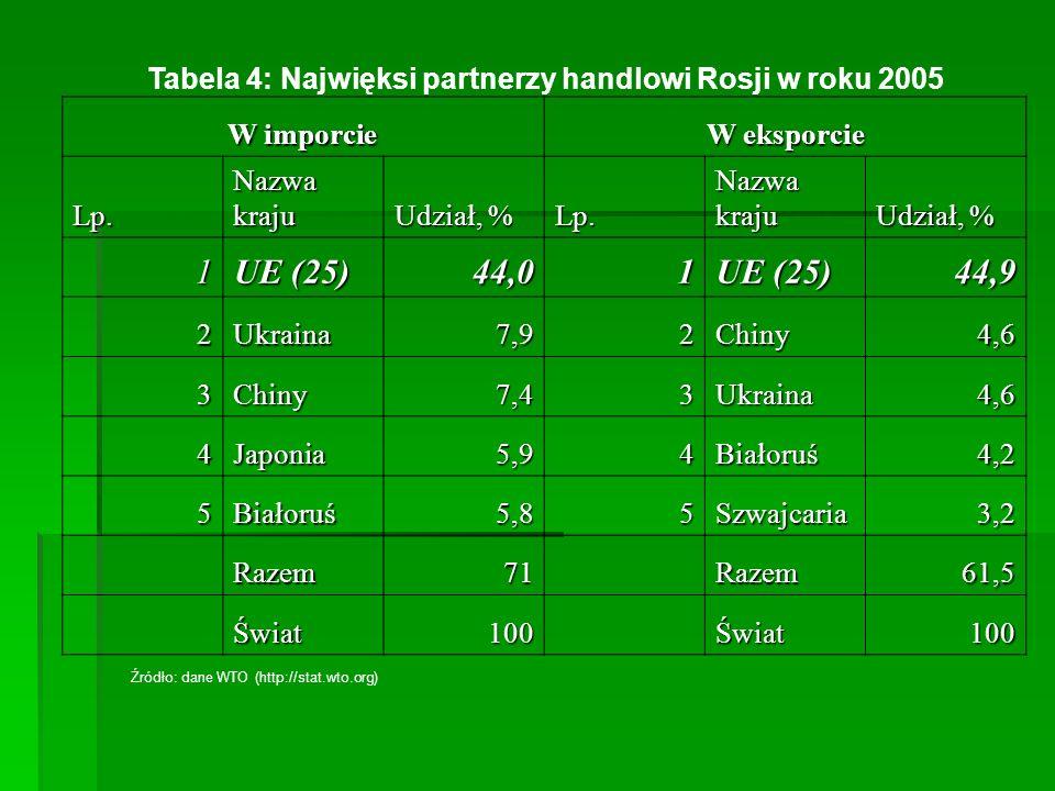 Tabela 4: Najwięksi partnerzy handlowi Rosji w roku 2005 W imporcie W eksporcie Lp. Nazwa kraju Udział, % Lp. Nazwa kraju Udział, % 1 UE (25) 44,01 44