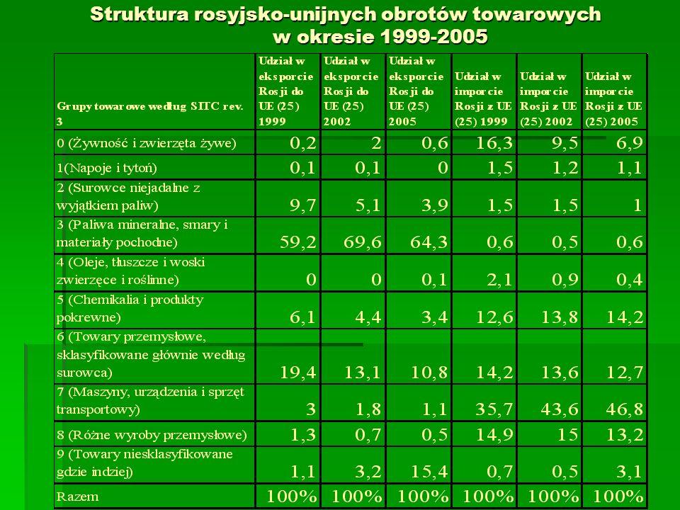 Struktura rosyjsko-unijnych obrotów towarowych w okresie 1999-2005